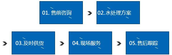 源莱服务流程