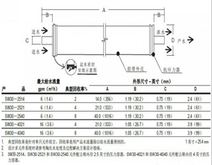 陶氏反渗透膜SW30-4040